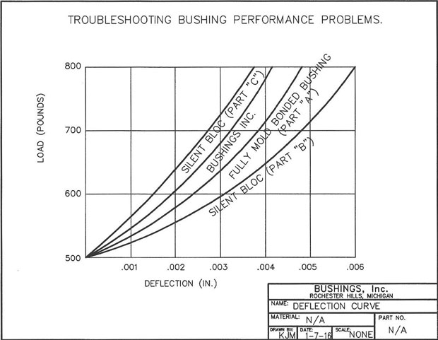 Troubleshooting Rubber Insulated Bushing Performance Problems